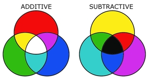 lucaskrech.com-blog-index.php-2010-01-22-color-theory-basics-additive-and-subtractive-color-mixing.jpg